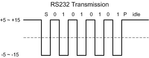RS232資料準位是負邏輯