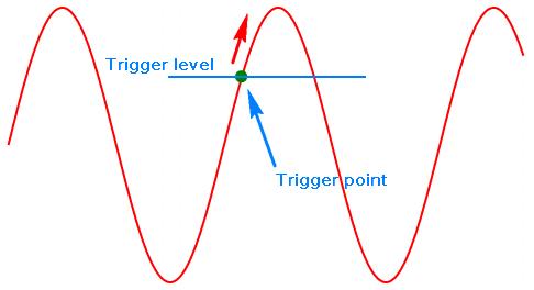 Trigger 波形會從觸發點開始畫