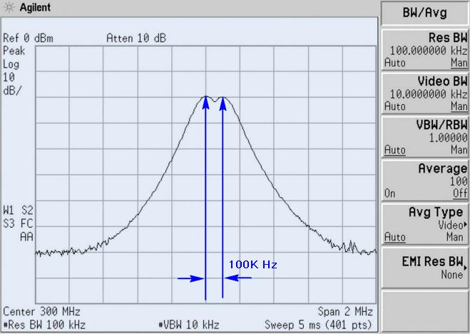 RBW越小才能分辨出這兩個訊號