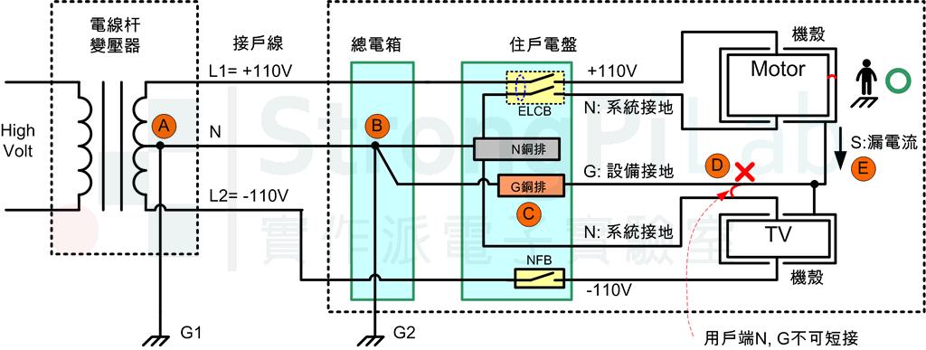 大樓的電源配線