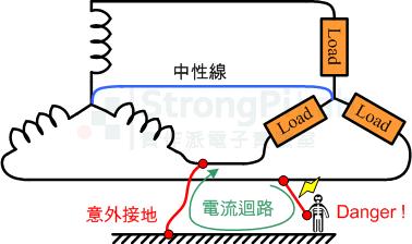 Ungrounded system 意外形成迴路