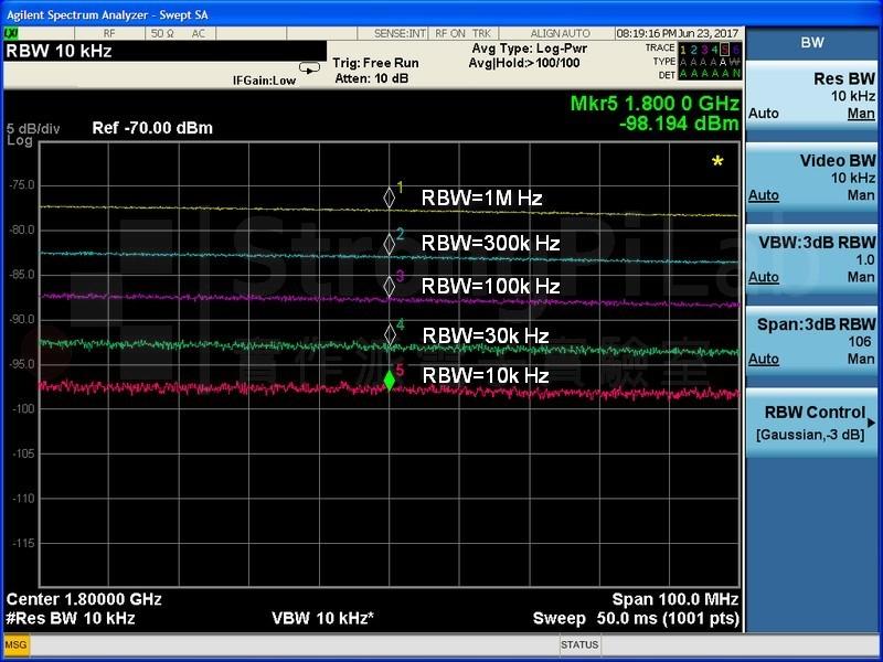 各種 RBW 呈現的頻譜軌跡