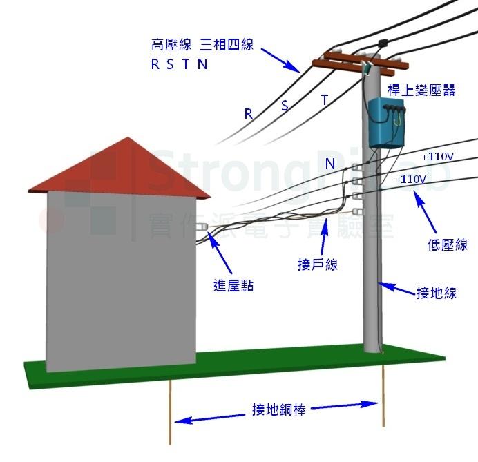 變壓器-輸配電概要圖