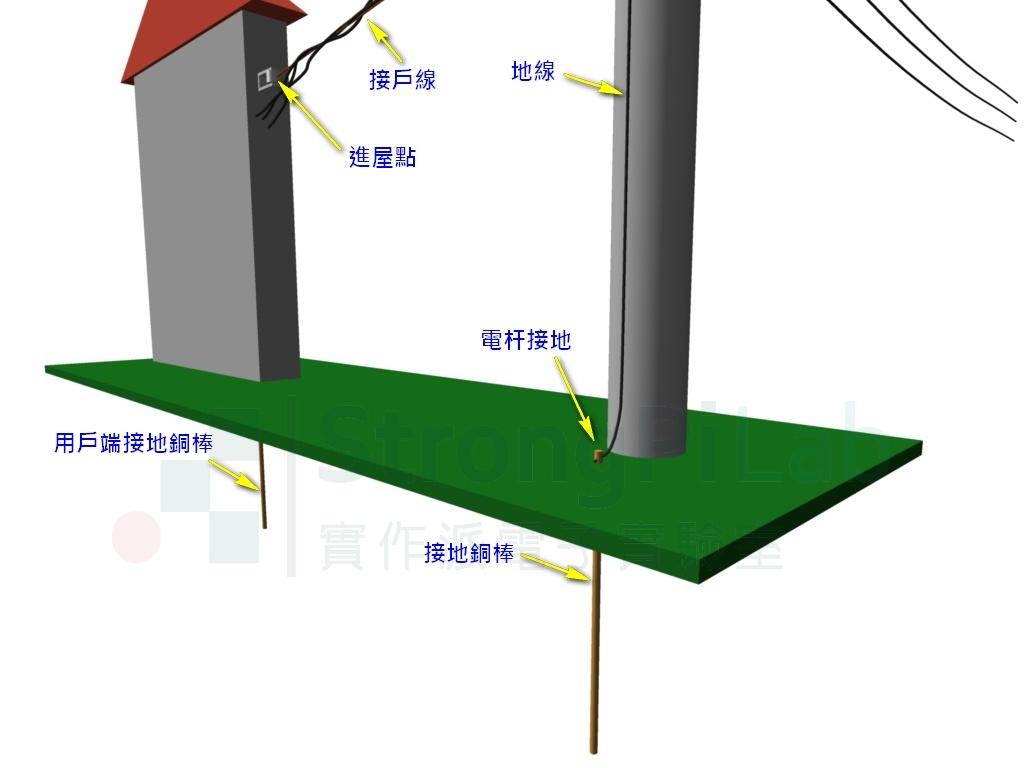 電線杆與用戶端下面應該要有接地銅棒