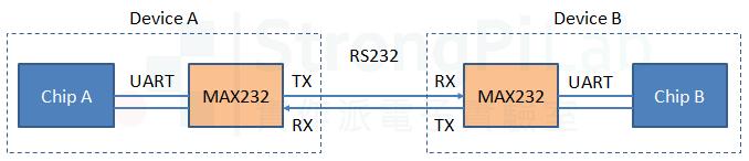 UART 與 RS232 的接線方塊圖