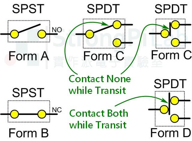 繼電器Relay的形式Form