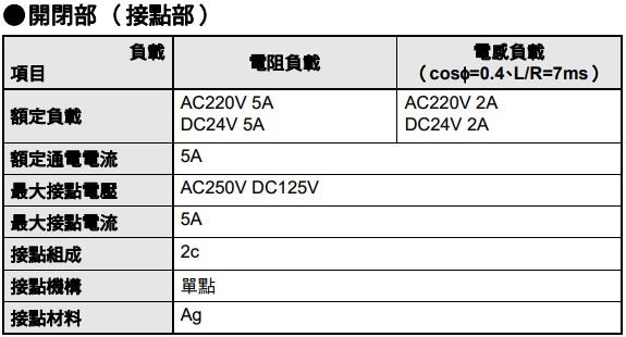 繼電器 Relay 的接點規格,摘自OMRON MY系列的datasheet
