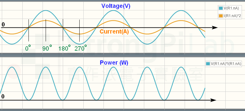 Waveform of resistive load R1