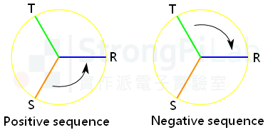 Phase sequence