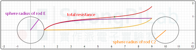 Ground resistance curve