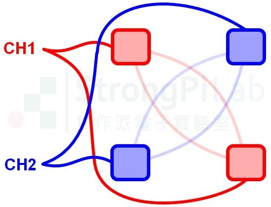 中頻電療機-產生干擾波的貼片位置