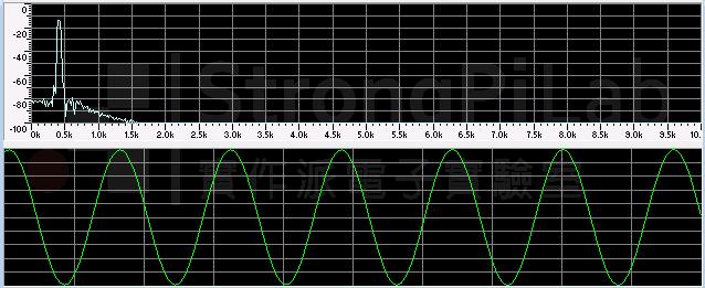 Specturm of sine wave 440Hz