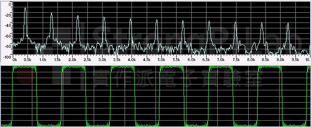 Specturm of square wave 440Hz