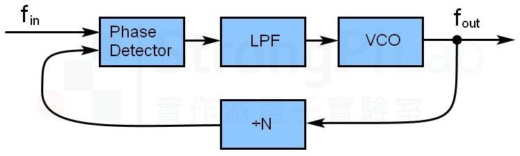 Phase lock loop diagram