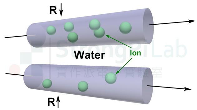 離子濃度低,電阻越高