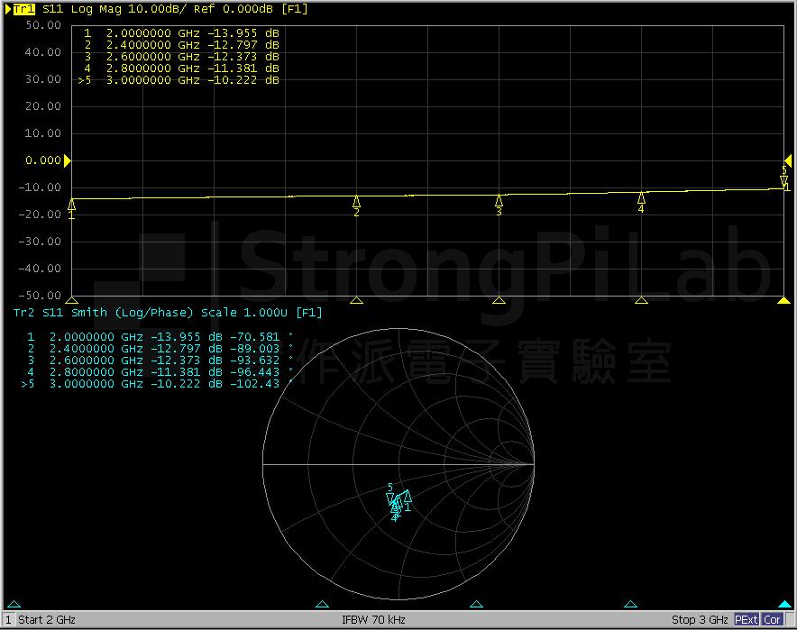 低價75ohm的堵頭在50 ohm系統的表現