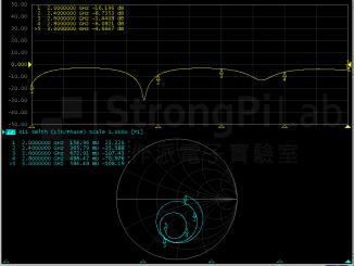 50 ohm堵頭串接75 ohm電纜的Smith Chart