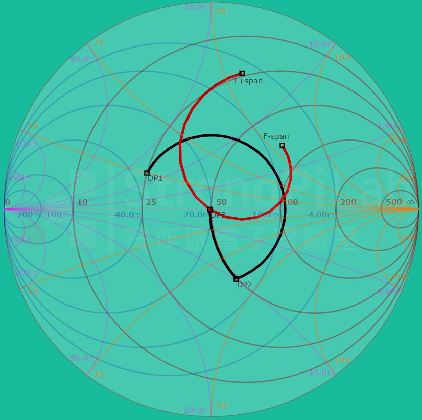 在Smith Chart上的頻率響應