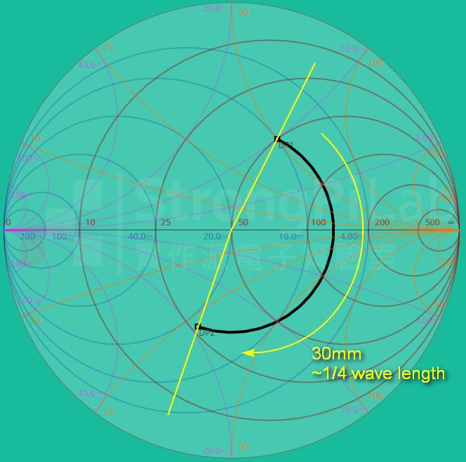 傳輸線長度增加會讓反射率順時針旋轉