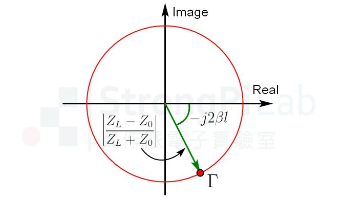 反射率在複數平面的極座標形式